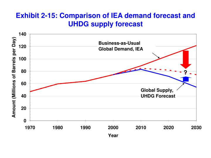 Exhibit 2-15: Comparison of IEA demand forecast and UHDG supply forecast