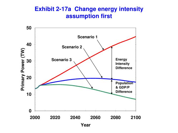 Exhibit 2-17a  Change energy intensity