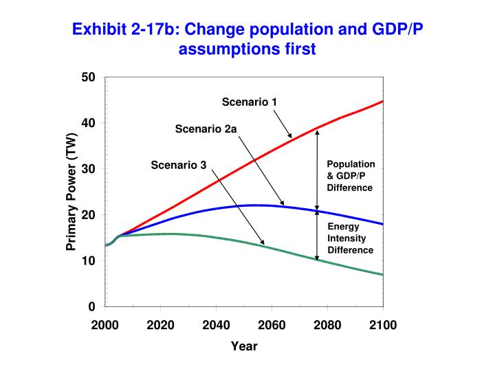 Exhibit 2-17b: Change population and GDP/P assumptions first