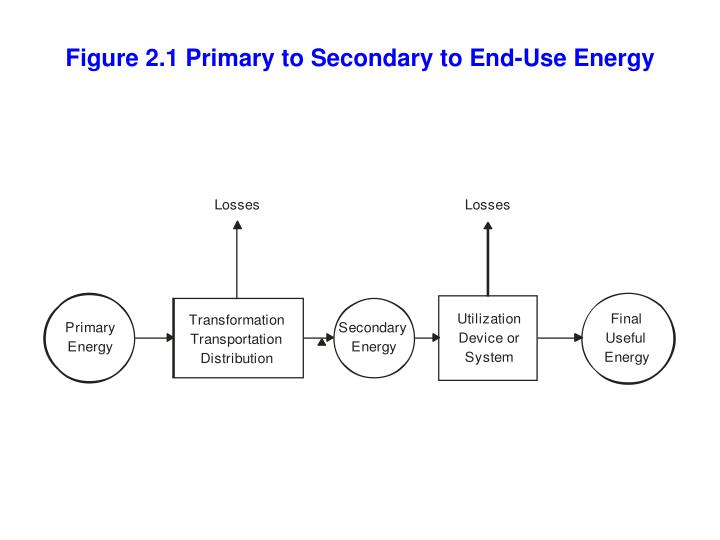 Figure 2.1 Primary to Secondary to End-Use Energy