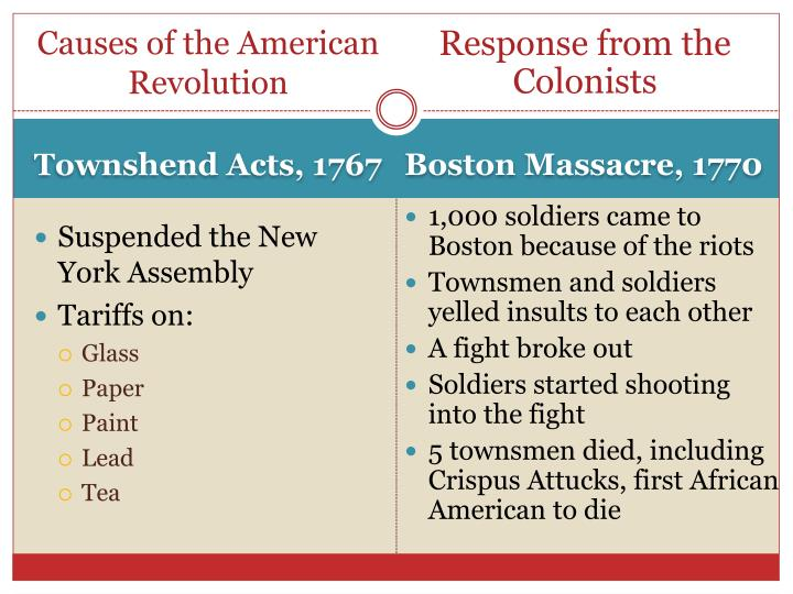 Causes of the American Revolution