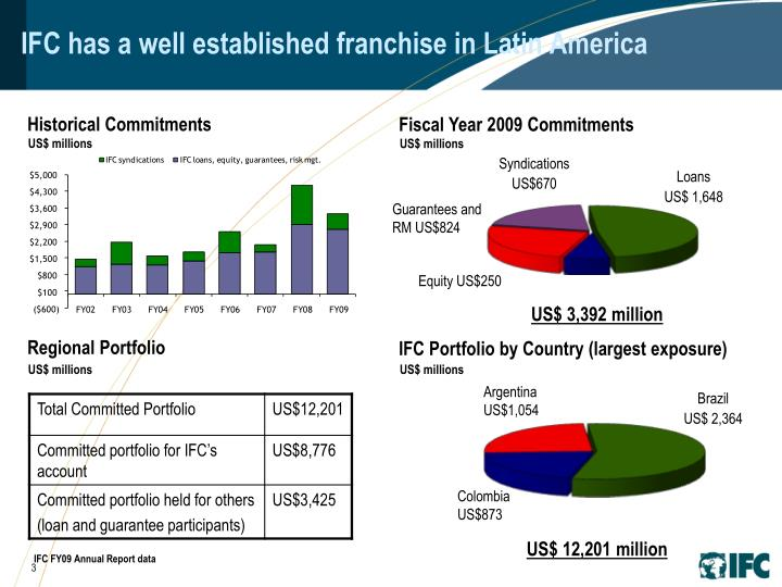 Ifc has a well established franchise in latin america