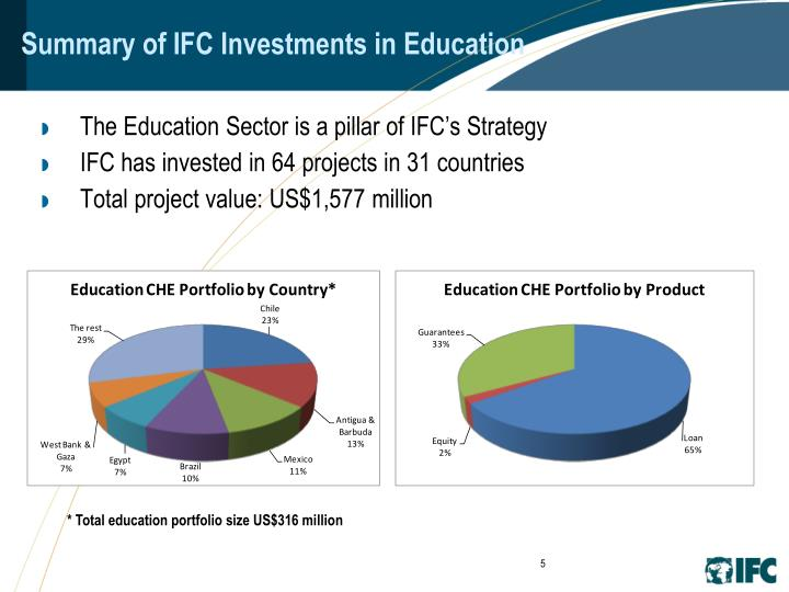 Summary of IFC Investments in Education