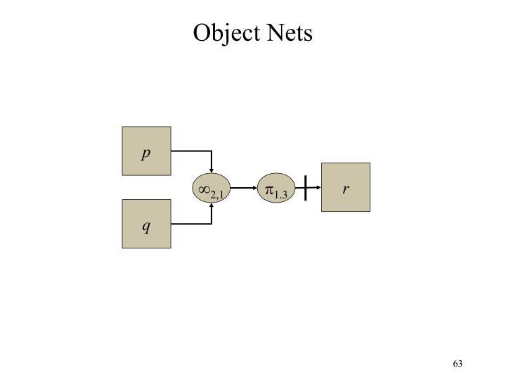 Object Nets