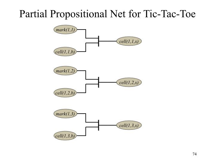 Partial Propositional Net for Tic-Tac-Toe