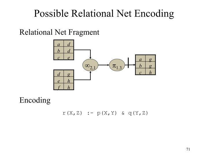 Possible Relational Net Encoding
