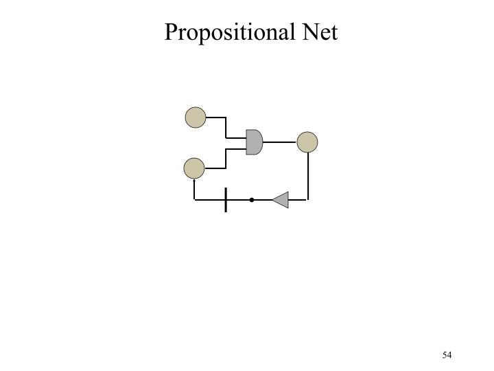 Propositional Net