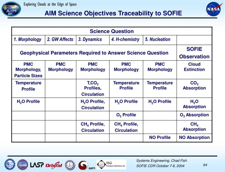AIM Science Objectives Traceability to SOFIE
