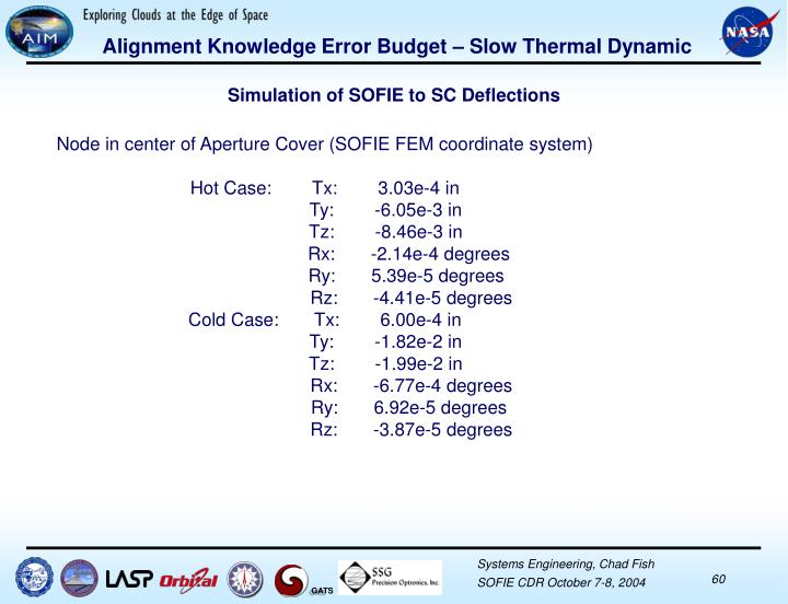 Alignment Knowledge Error Budget – Slow Thermal Dynamic