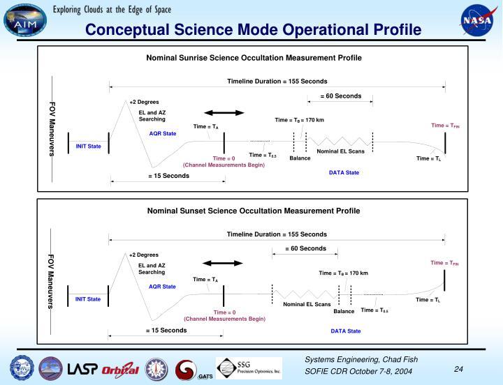 Conceptual Science Mode Operational Profile