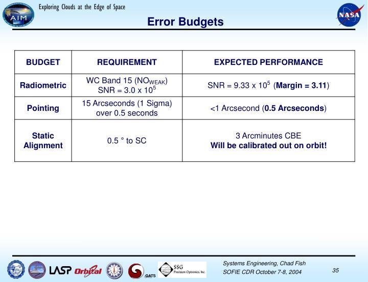 Error Budgets