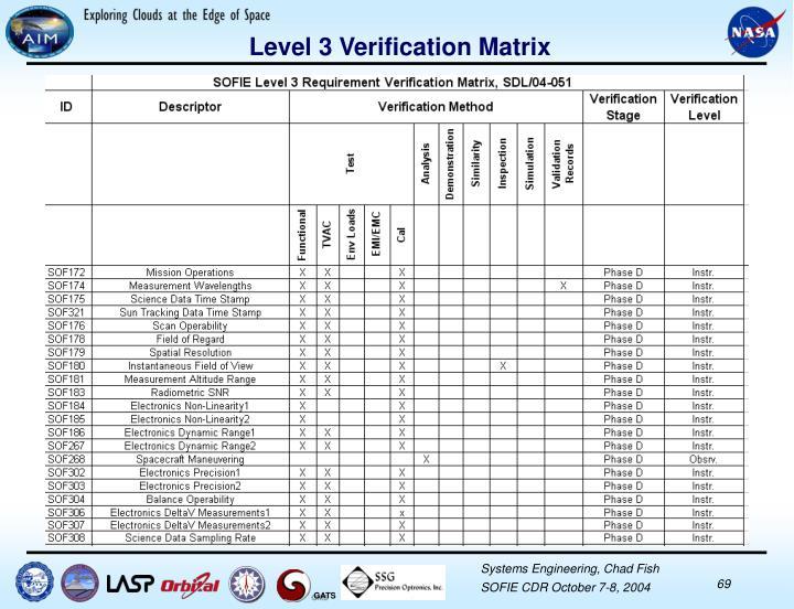 Level 3 Verification Matrix