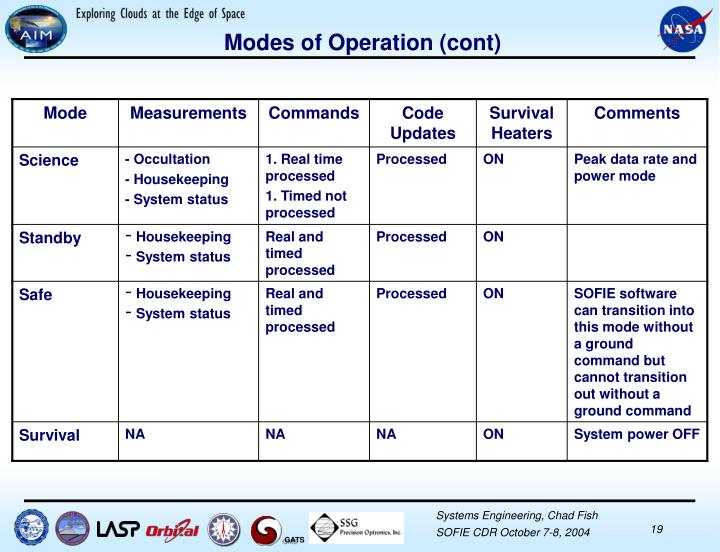 Modes of Operation (cont)