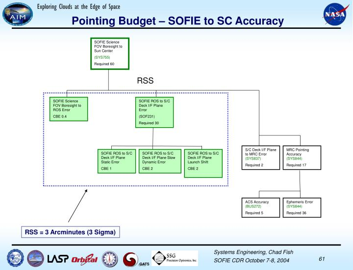 Pointing Budget – SOFIE to SC Accuracy