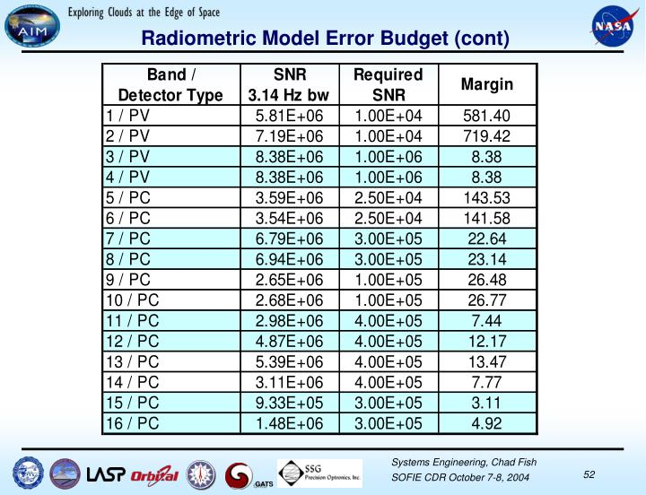 Radiometric Model Error Budget (cont)