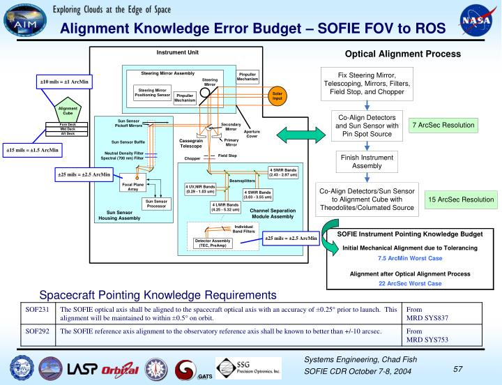 Alignment Knowledge Error Budget – SOFIE FOV to ROS