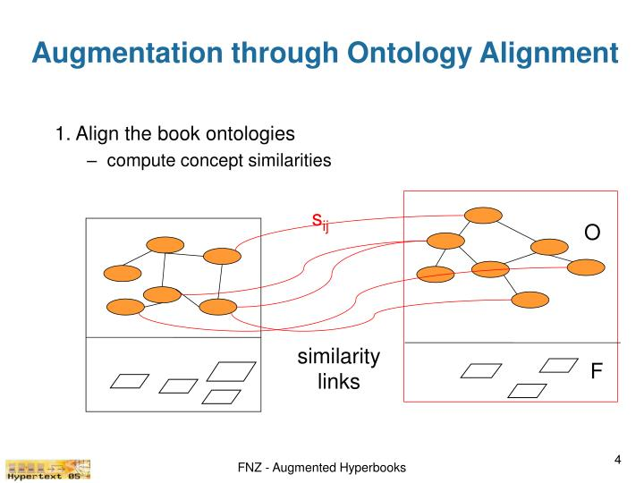 Augmentation through Ontology Alignment