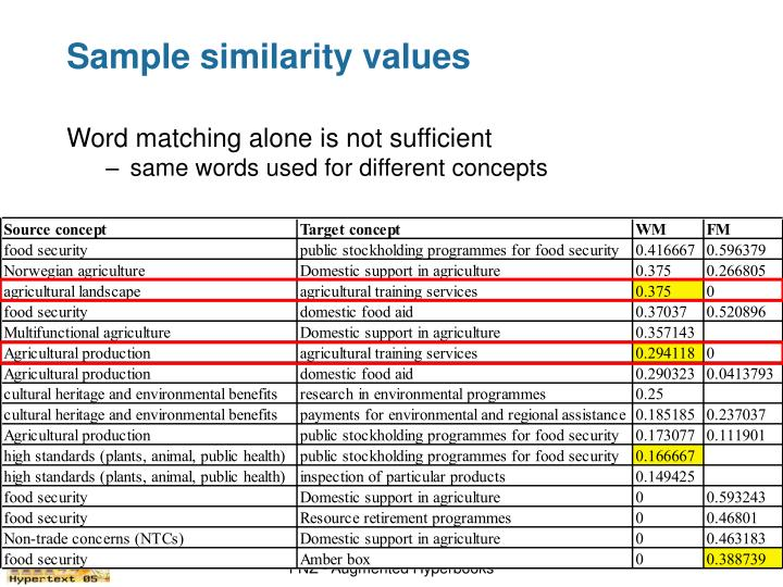 Sample similarity values