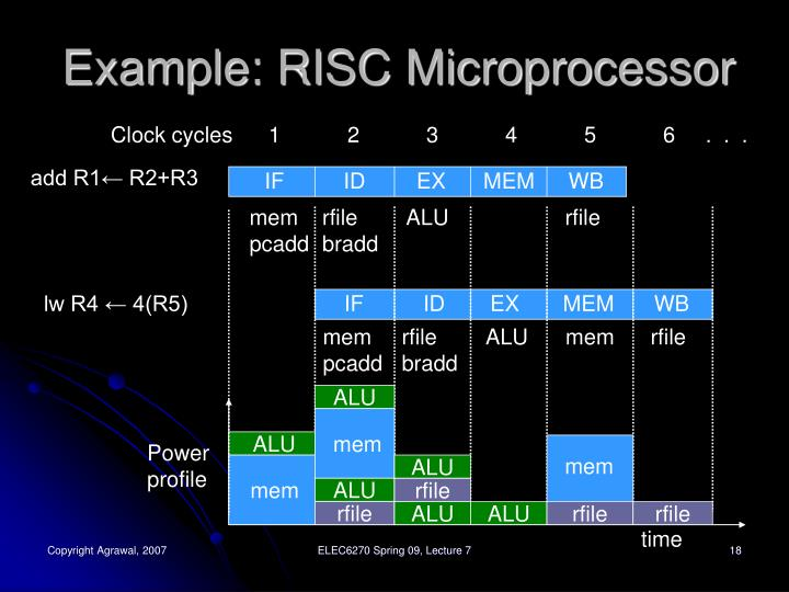Example: RISC Microprocessor