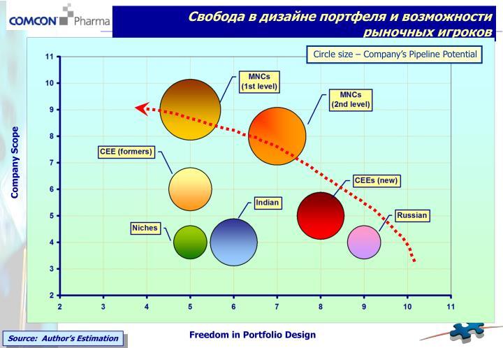 Свобода в дизайне портфеля и возможности рыночных игроков