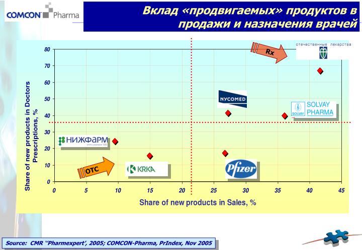 Вклад «продвигаемых» продуктов в продажи и назначения врачей