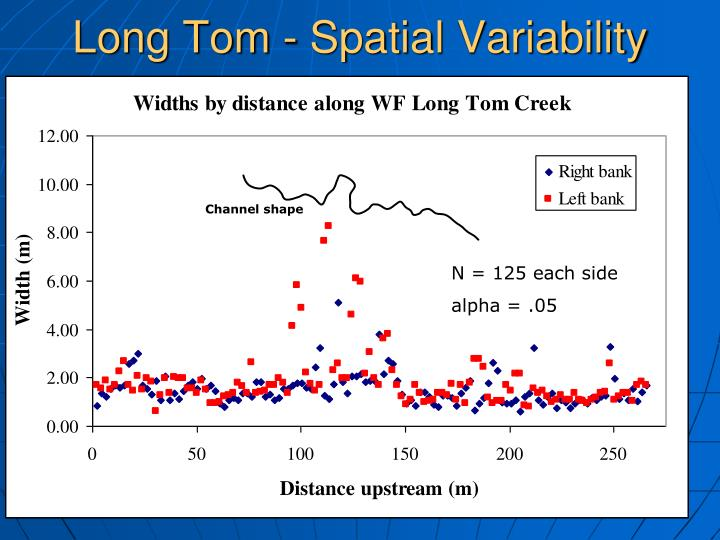 Long Tom - Spatial Variability