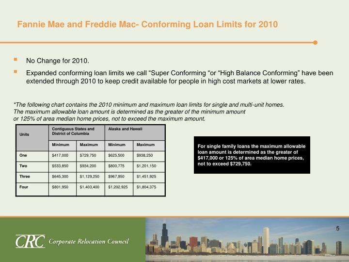 Fannie Mae and Freddie Mac- Conforming Loan Limits for 2010