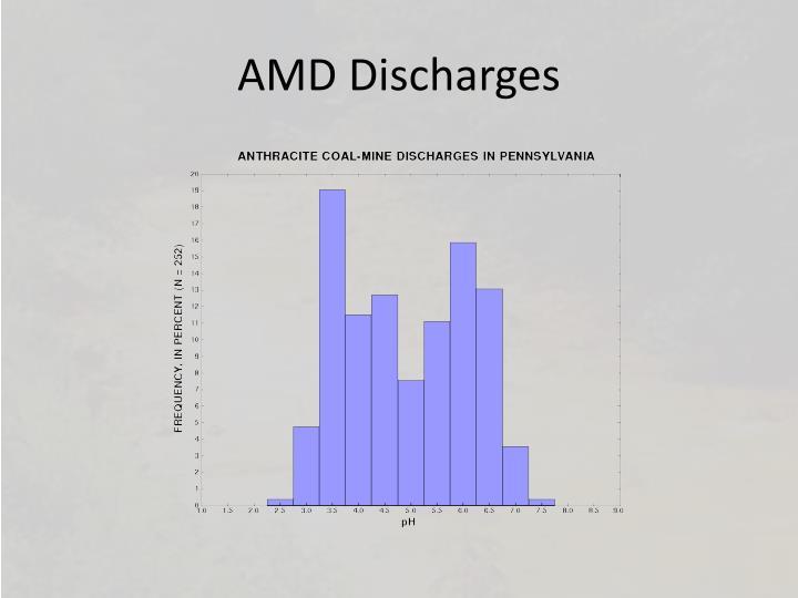 AMD Discharges