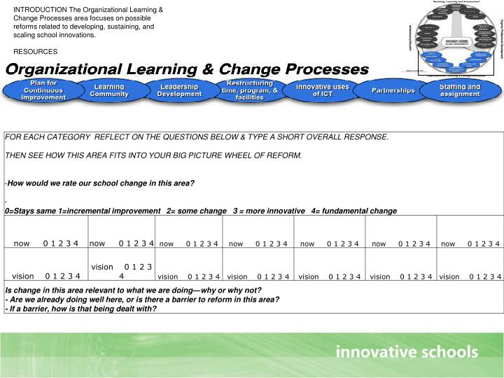 INTRODUCTION The Organizational Learning & Change Processes area focuses on possible