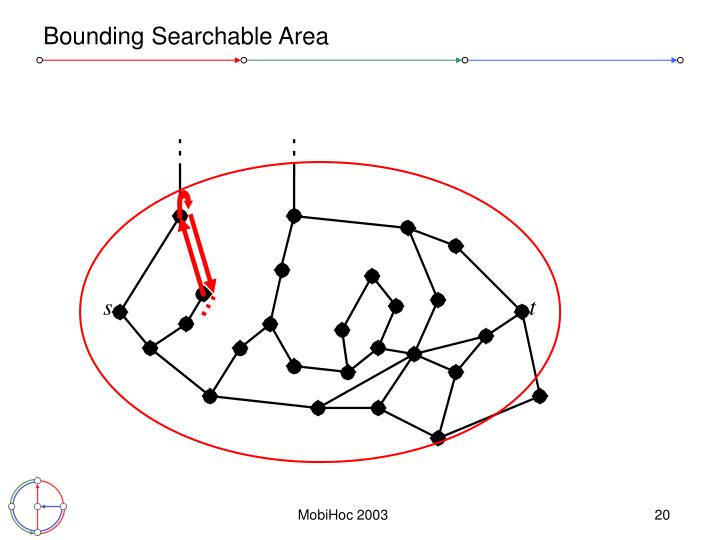 Bounding Searchable Area
