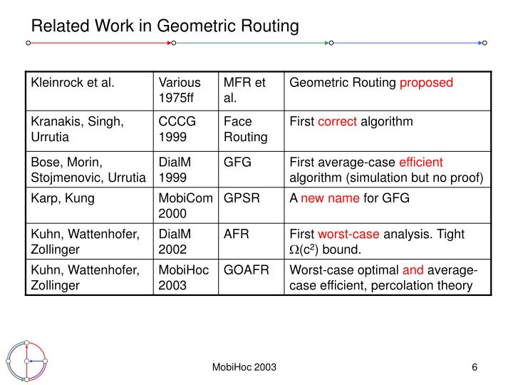Related Work in Geometric Routing