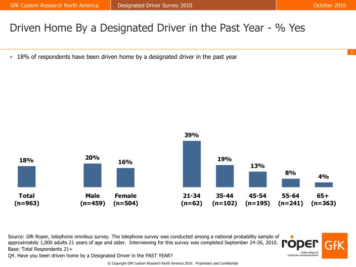 Driven Home By a Designated Driver in the Past Year - % Yes