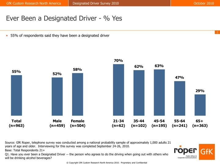 Ever Been a Designated Driver - % Yes