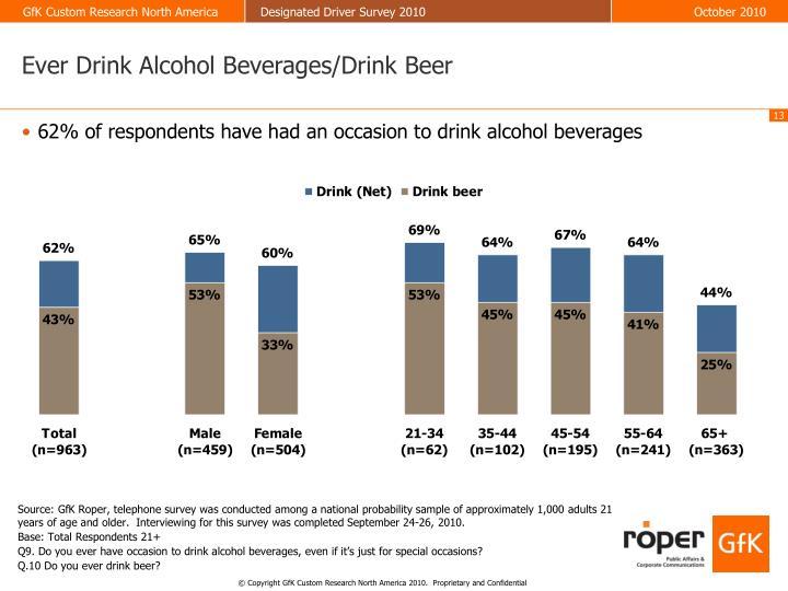 Ever Drink Alcohol Beverages/Drink Beer