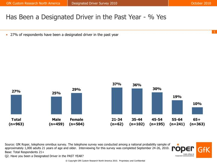 Has Been a Designated Driver in the Past Year - % Yes