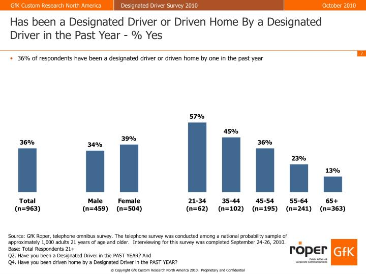 Has been a Designated Driver or Driven Home By a Designated Driver in the Past Year - % Yes