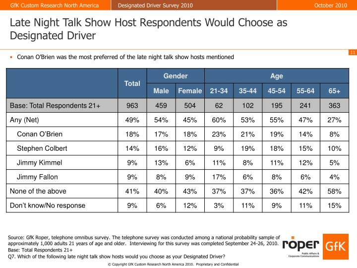 Late Night Talk Show Host Respondents Would Choose as Designated Driver
