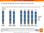 promoting designated driving to reduce drunk driving