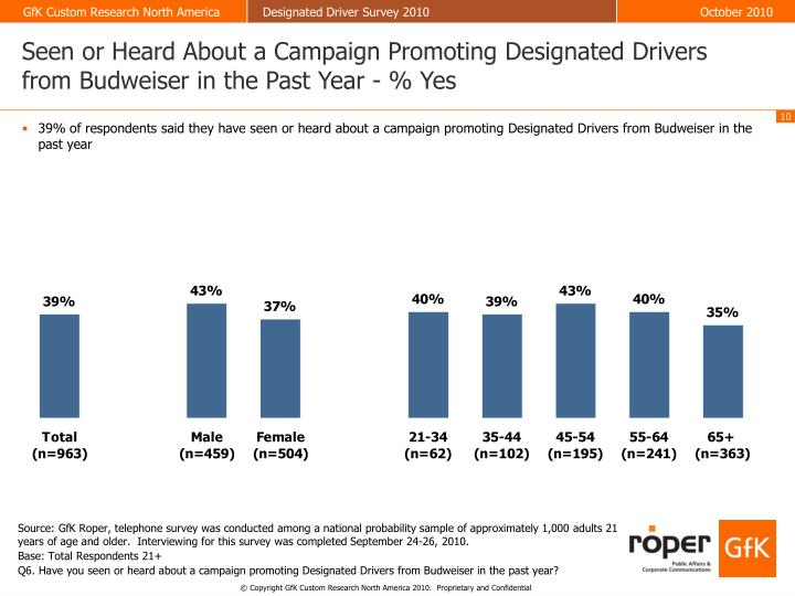 Seen or Heard About a Campaign Promoting Designated Drivers from Budweiser in the Past Year - % Yes