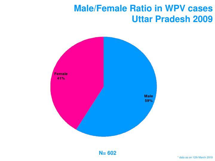 Male/Female Ratio in WPV cases