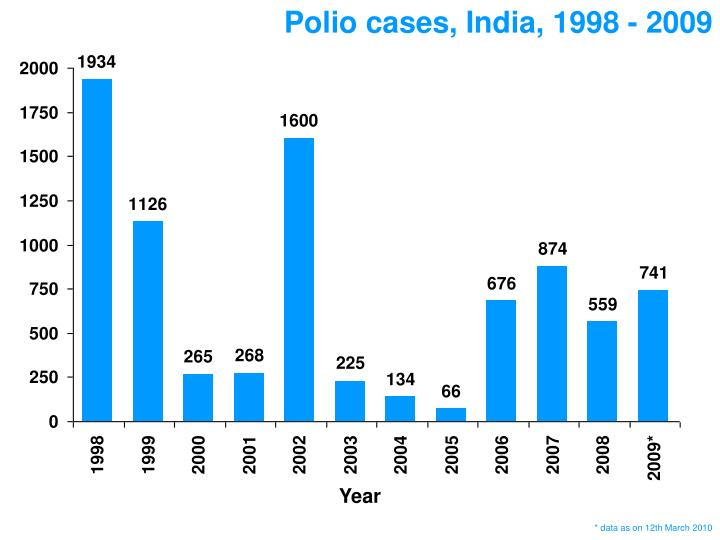 Polio cases, India, 1998 - 2009