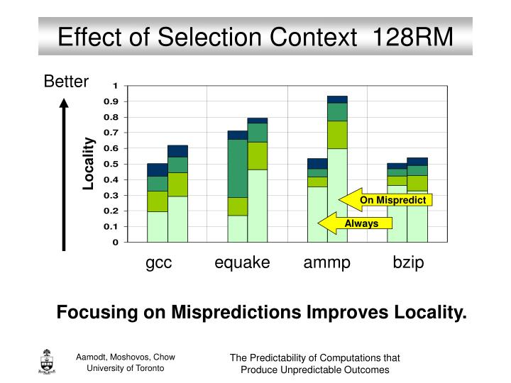 Effect of Selection Context  128RM