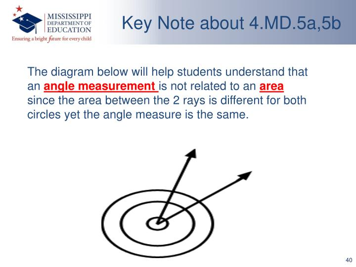 Key Note about 4.MD.5a,5b
