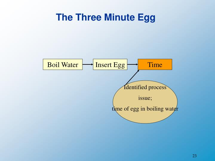 The Three Minute Egg