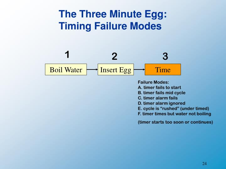 The Three Minute Egg: