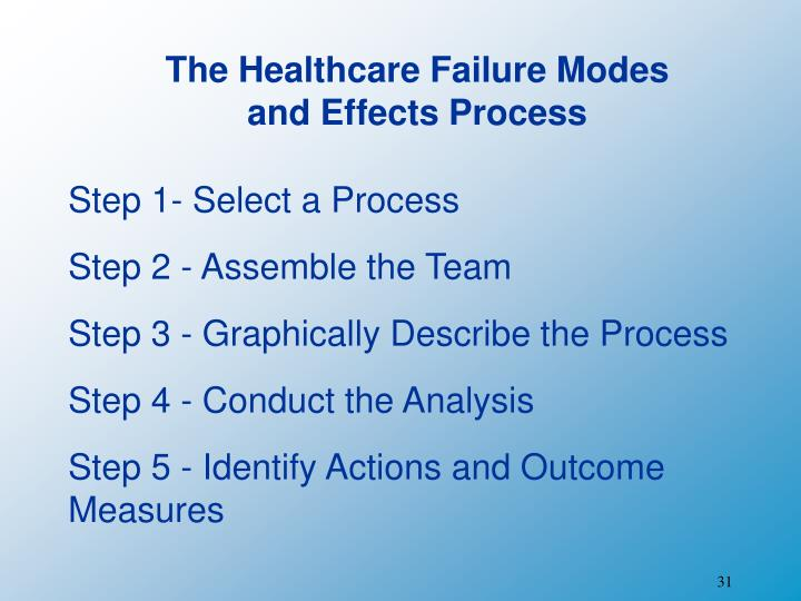 The Healthcare Failure Modes and Effects Process