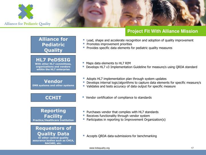 Project Fit With Alliance Mission