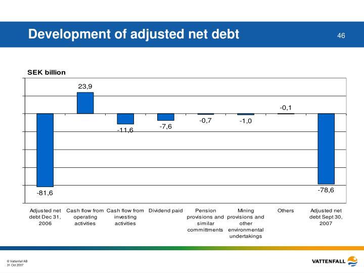 Development of adjusted net debt