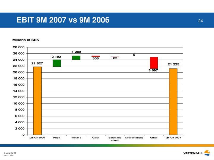 EBIT 9M 2007 vs 9M 2006