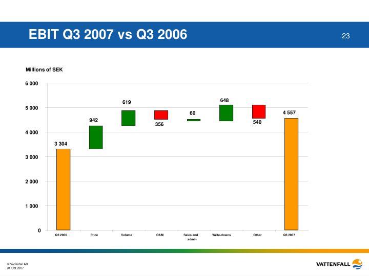 EBIT Q3 2007 vs Q3 2006